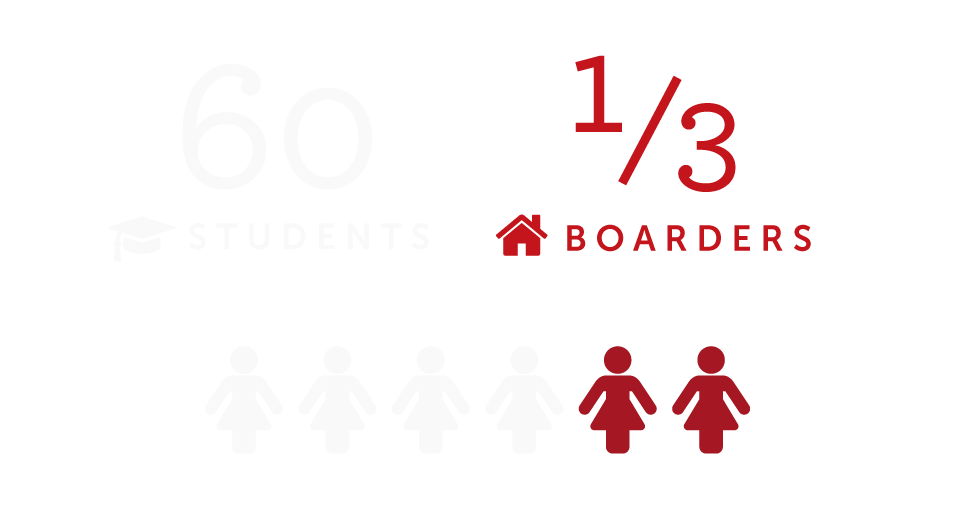 Number of Students reaches 60, of whom 1/3 are boarders